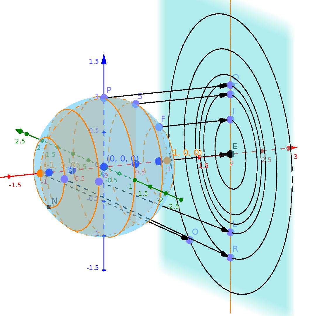 La proyección de la esfera en el plano propuesta.