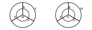 Los dos posibles discos que surgen cuando se quiere representar la esfera con unos colores ordenados.