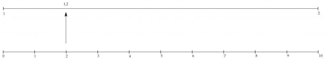 Representación de un número decimal.
