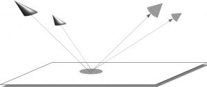 Dos rayos incidentes en la misma zona y no coincidentes en mismo ojo.