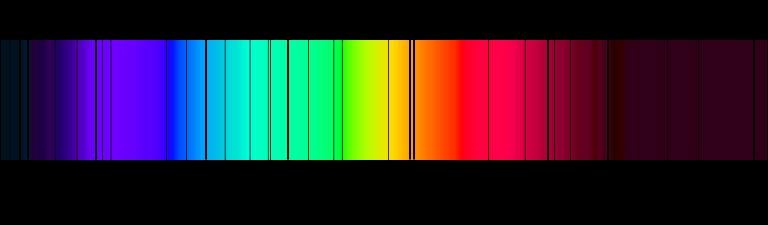 Espectro de absorción con las líneas de Fraunhofer