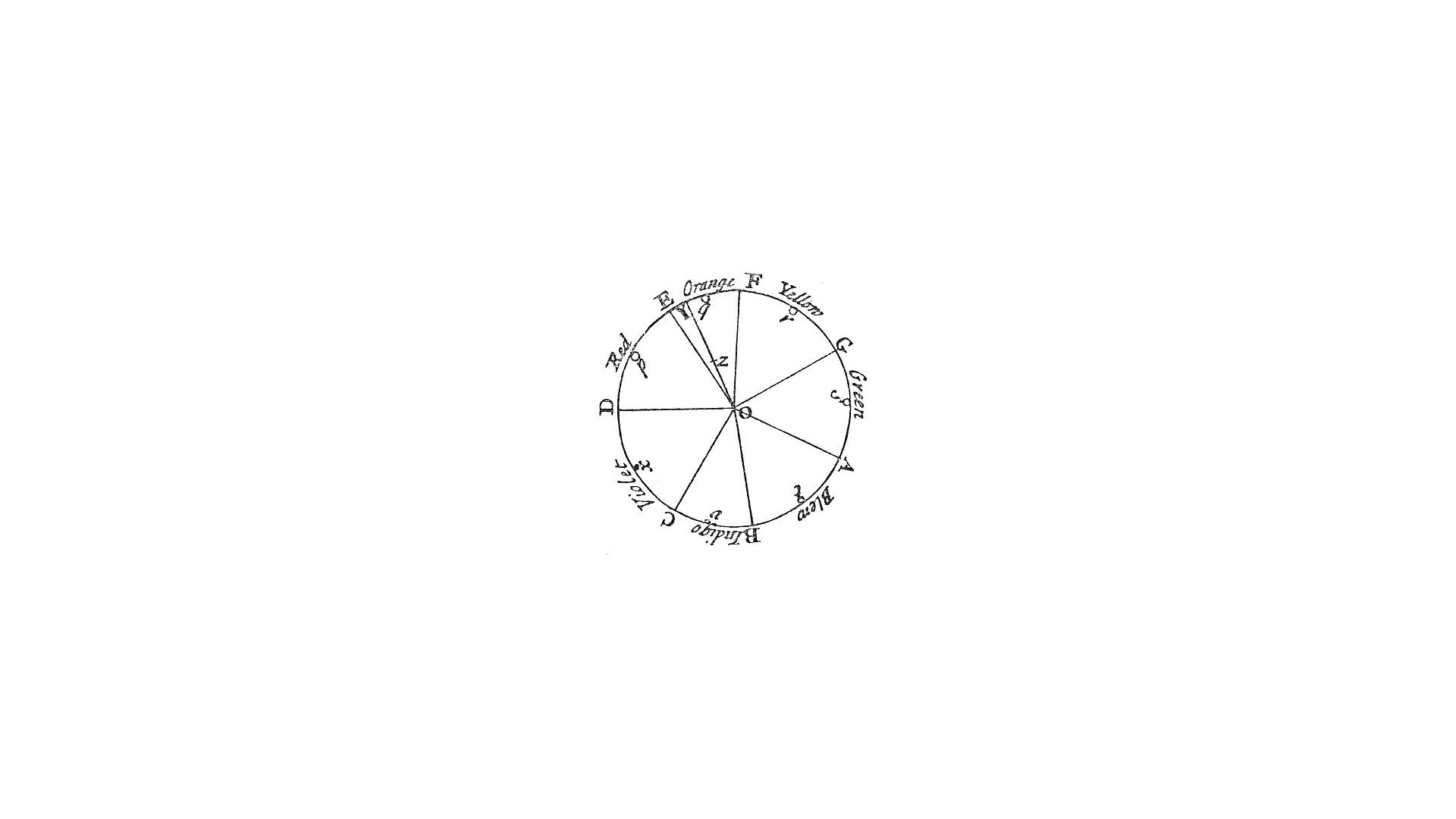Círculo de Newton de los colores. Incluye un ejemplo (z)